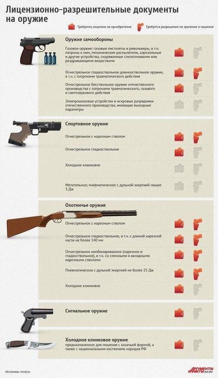 какие документы нужны для приобретения спортивного нарезного оружия